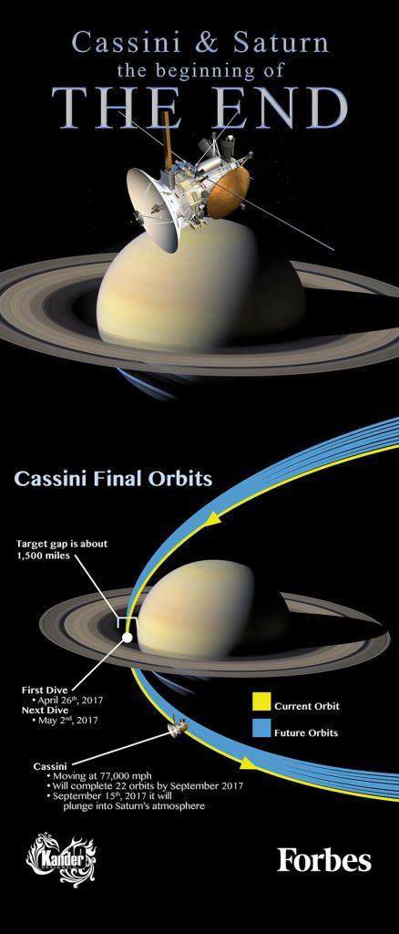 El próximo 11 de septiembre realizará su último sobrevuelo, que se ha dado en llamar el 'beso de despedida', y que servirá para encaminar a Cassini hacia su desintegración en la atmósfera de Saturno cuatro días más tarde. En estos momentos el combustible se está agotando, y se intenta evitar que sus restos contaminen los lagos de Titán o los mares de Encélado, porque se han descubierto géiseres con compuestos químicos esenciales para sustentar microbios.