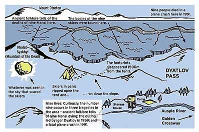 En el mapa, escrito en inglés, aparece el itinerario que recorrieron los montañistas en su huida. En amarillo lugar donde aparecieron las misteriosas luces esféricas anaranjadas.
