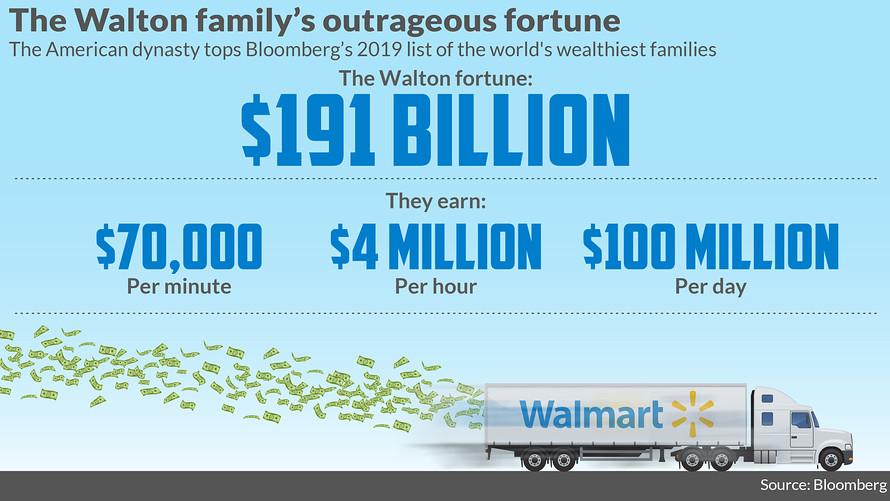 En la hora que le toma a un nuevo empleado de Walmart ganar el salario inicial de $ 11, la familia propietaria del gigante minorista ha depositado $ 4 millones. De hecho, los herederos de tercera generación de Walmart WMT, el-1.03% fundador de -1.03% , Sam Walton, han acumulado una fortuna de $ 191 mil millones para encabezar la lista de Bloomberg de las familias más ricas del mundo . Y eso ha crecido en $ 39 mil millones desde que los Walton encabezaron la lista el año pasado. El informe revela que la fortuna de Walton aumenta en $ 70,000 por minuto, $ 4 millones por hora o $ 100 millones por día. Walmart obtuvo $ 514 mil millones en ventas de más de 11,000 tiendas en todo el mundo, agregó Bloomberg. Y la compañía familiar Walton Enterprises posee una participación del 50% en Walmart, que pagó $ 3 mil millones en dividendos el año pasado.