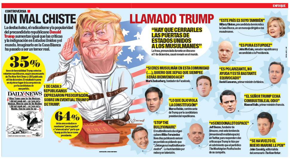 La desfachatez, el radicalismo y la popularidad del precandidato republicano Donald Trump aumentan igual que las críticas y la indignación en Estados Unidos y el mundo.